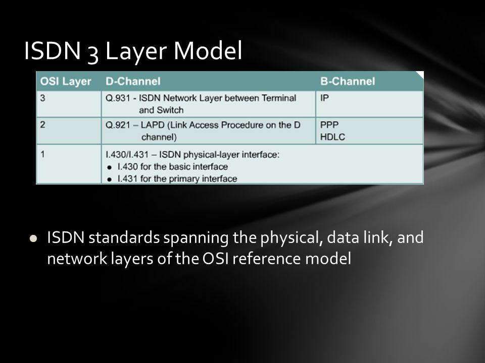 ISDN 3 Layer Model ISDN standards spanning the physical, data link, and network layers of the OSI reference model