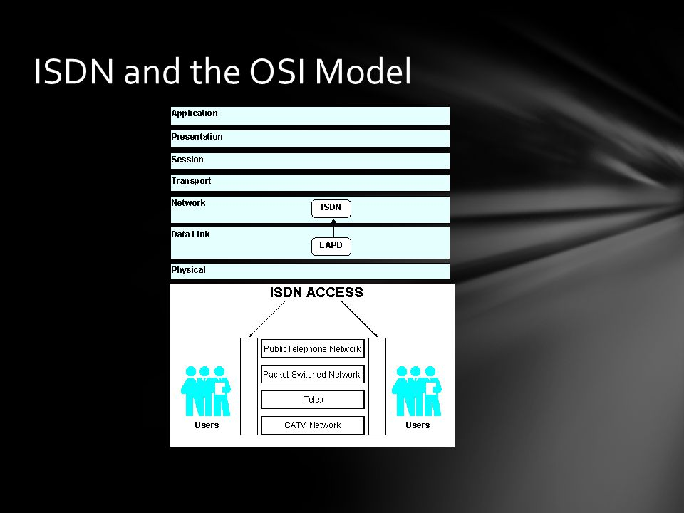 ISDN and the OSI Model