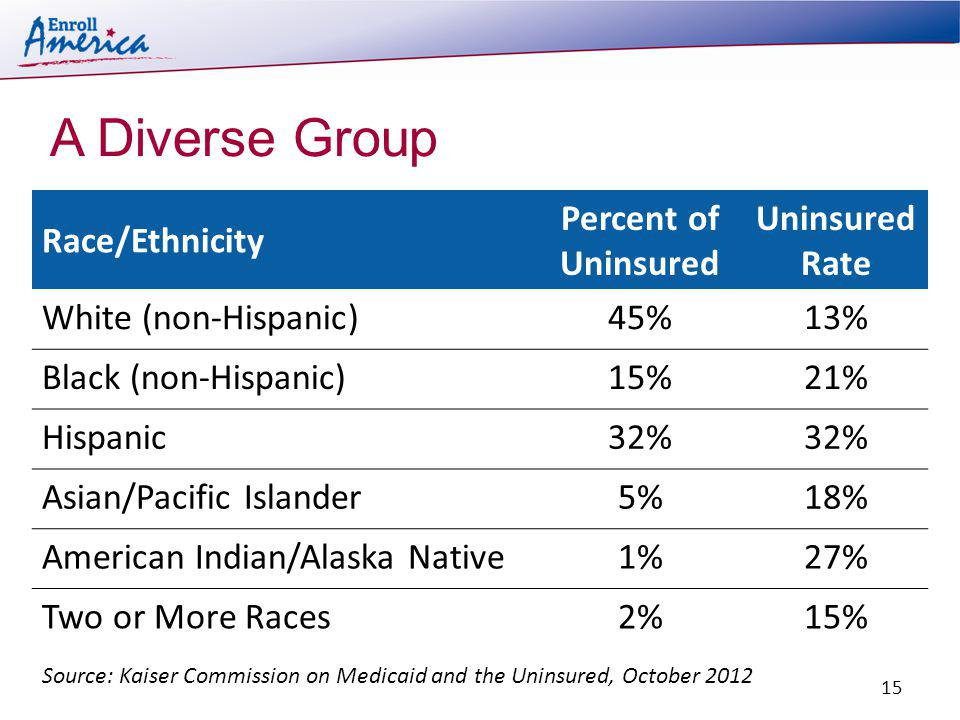 Race/Ethnicity Percent of Uninsured Uninsured Rate White (non-Hispanic)45%13% Black (non-Hispanic)15%21% Hispanic32% Asian/Pacific Islander5%18% American Indian/Alaska Native1%27% Two or More Races2%15% A Diverse Group Source: Kaiser Commission on Medicaid and the Uninsured, October 2012 15