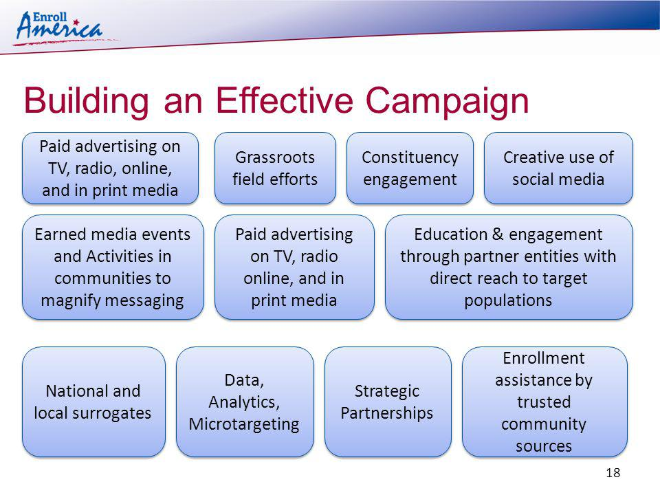 Building an Effective Campaign Grassroots field efforts Creative use of social media National and local surrogates Education & engagement through partner entities with direct reach to target populations Earned media events and Activities in communities to magnify messaging Enrollment assistance by trusted community sources 18 Paid advertising on TV, radio online, and in print media Paid advertising on TV, radio, online, and in print media Data, Analytics, Microtargeting Constituency engagement Strategic Partnerships