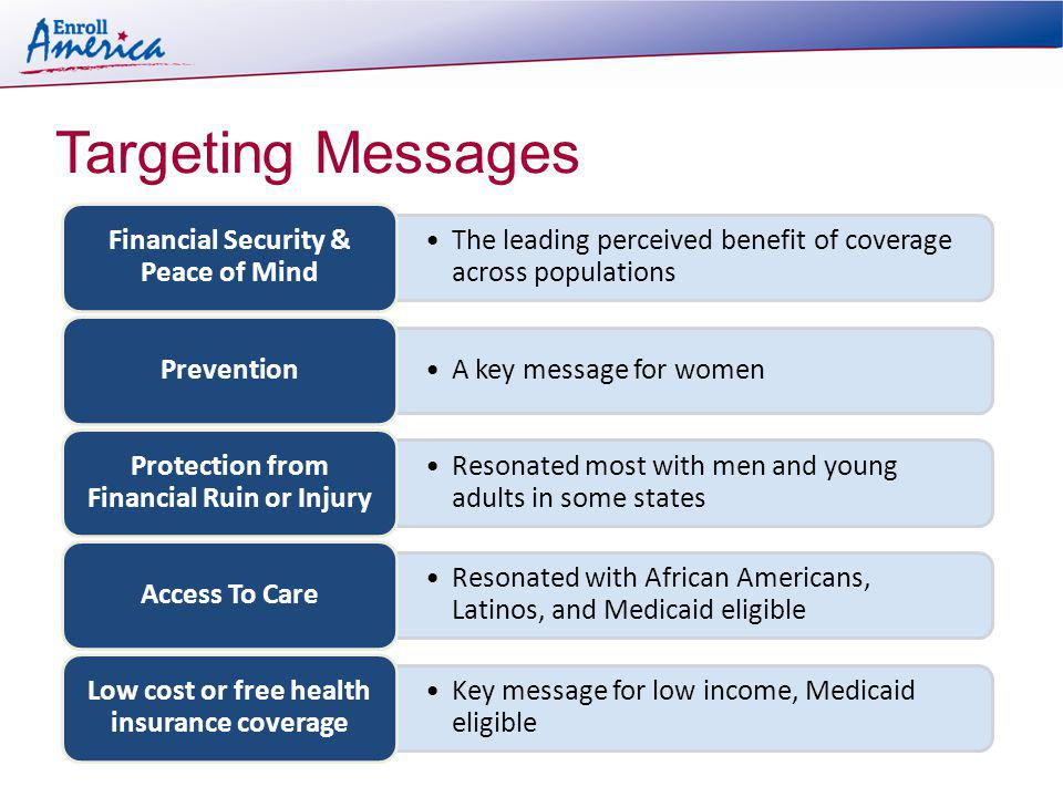 Targeting Messages The leading perceived benefit of coverage across populations Financial Security & Peace of Mind A key message for women Prevention Resonated most with men and young adults in some states Protection from Financial Ruin or Injury Resonated with African Americans, Latinos, and Medicaid eligible Access To Care Key message for low income, Medicaid eligible Low cost or free health insurance coverage