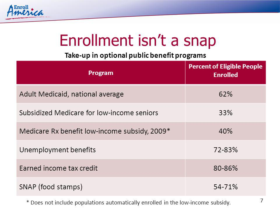 Enrollment isnt a snap Program Percent of Eligible People Enrolled Adult Medicaid, national average62% Subsidized Medicare for low-income seniors33% Medicare Rx benefit low-income subsidy, 2009*40% Unemployment benefits72-83% Earned income tax credit80-86% SNAP (food stamps)54-71% * Does not include populations automatically enrolled in the low-income subsidy.
