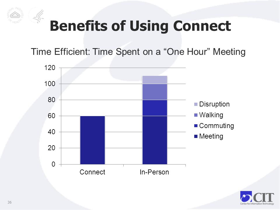 Benefits of Using Connect 36 Time Efficient: Time Spent on a One Hour Meeting