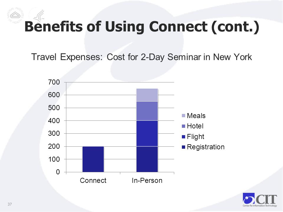 Benefits of Using Connect (cont.) 37 Travel Expenses: Cost for 2-Day Seminar in New York