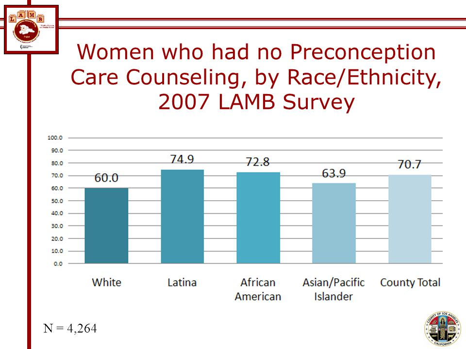 Women who had no Preconception Care Counseling, by Race/Ethnicity, 2007 LAMB Survey N = 4,264