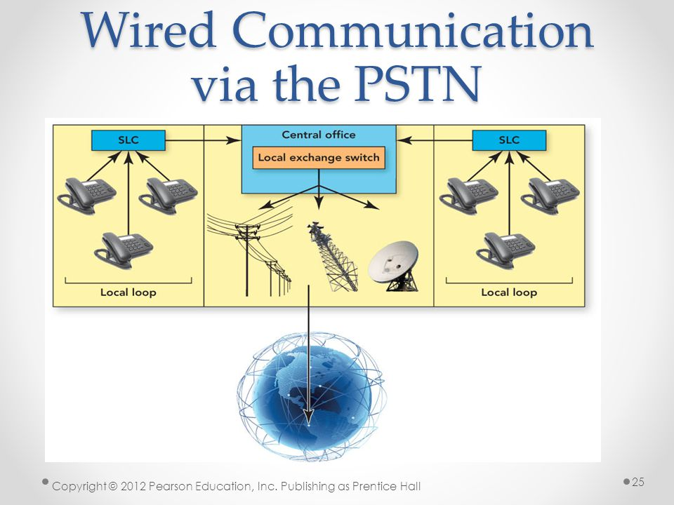 Wired Communication via the PSTN Copyright © 2012 Pearson Education, Inc. Publishing as Prentice Hall 25