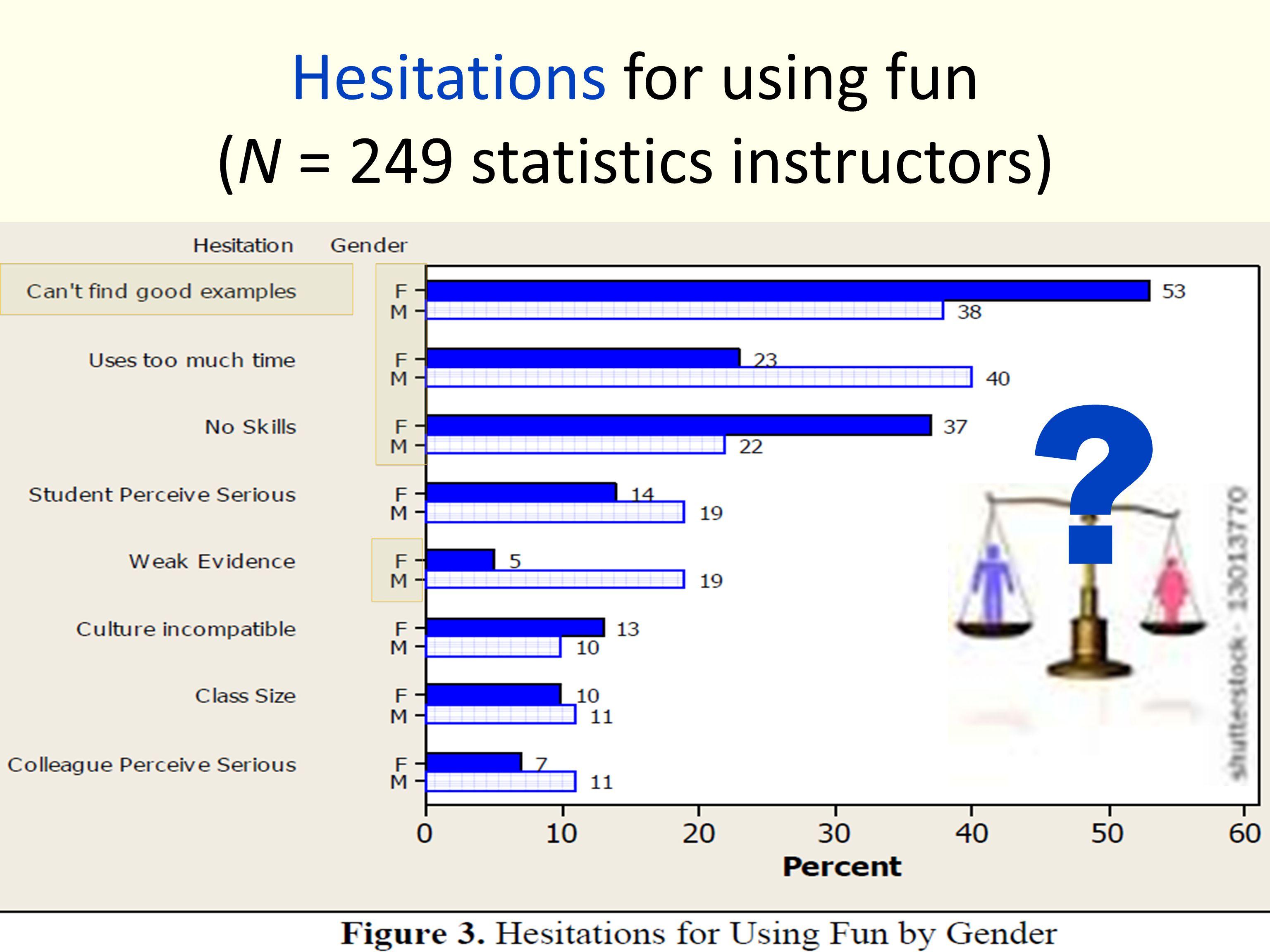 Hesitations for using fun (N = 249 statistics instructors) ?