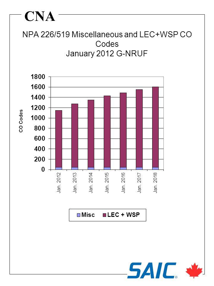 CNA NPA 226/519 Miscellaneous and LEC+WSP CO Codes January 2012 G-NRUF