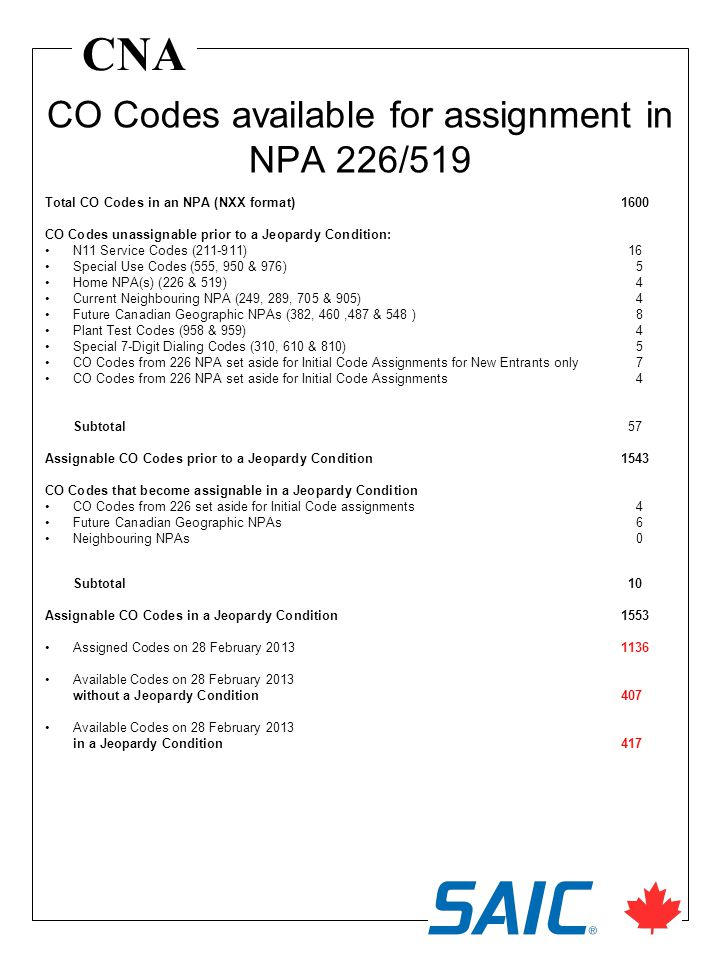 CNA Total CO Codes in an NPA (NXX format)1600 CO Codes unassignable prior to a Jeopardy Condition: N11 Service Codes (211-911) 16 Special Use Codes (555, 950 & 976) 5 Home NPA(s) (226 & 519) 4 Current Neighbouring NPA (249, 289, 705 & 905) 4 Future Canadian Geographic NPAs (382, 460,487 & 548 ) 8 Plant Test Codes (958 & 959) 4 Special 7-Digit Dialing Codes (310, 610 & 810) 5 CO Codes from 226 NPA set aside for Initial Code Assignments for New Entrants only 7 CO Codes from 226 NPA set aside for Initial Code Assignments 4 Subtotal 57 Assignable CO Codes prior to a Jeopardy Condition1543 CO Codes that become assignable in a Jeopardy Condition CO Codes from 226 set aside for Initial Code assignments 4 Future Canadian Geographic NPAs 6 Neighbouring NPAs 0 Subtotal 10 Assignable CO Codes in a Jeopardy Condition1553 Assigned Codes on 28 February 2013 1136 Available Codes on 28 February 2013 without a Jeopardy Condition407 Available Codes on 28 February 2013 in a Jeopardy Condition417 CO Codes available for assignment in NPA 226/519