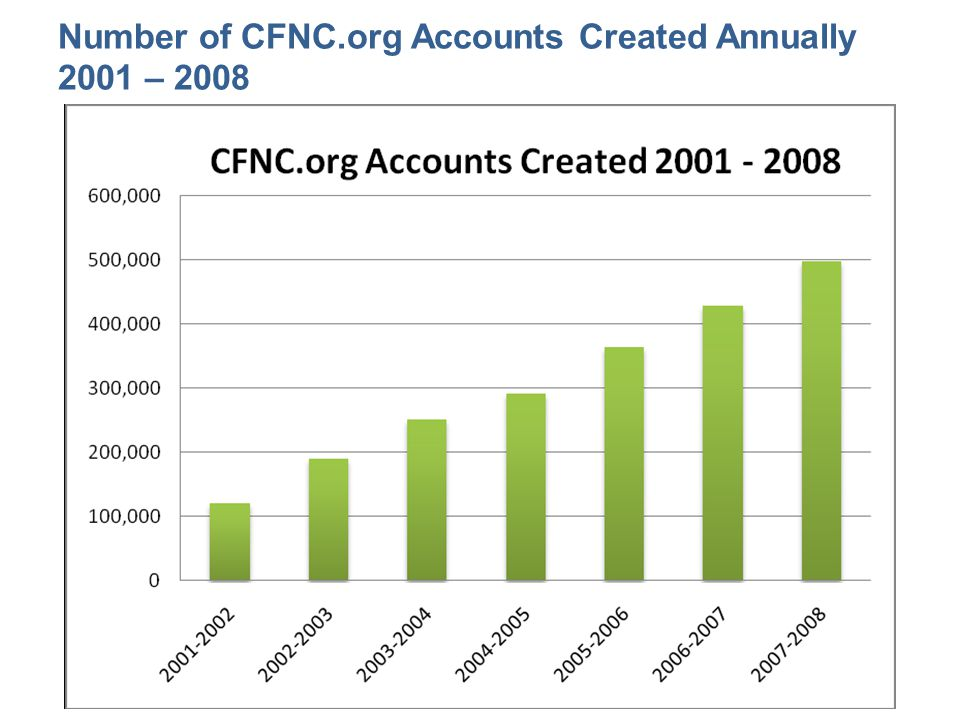 Number of CFNC.org Accounts Created Annually 2001 – 2008