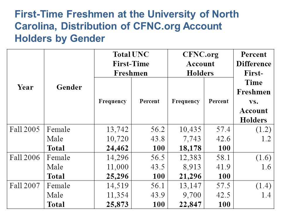 First-Time Freshmen at the University of North Carolina, Distribution of CFNC.org Account Holders by Gender YearGender Total UNC First-Time Freshmen C