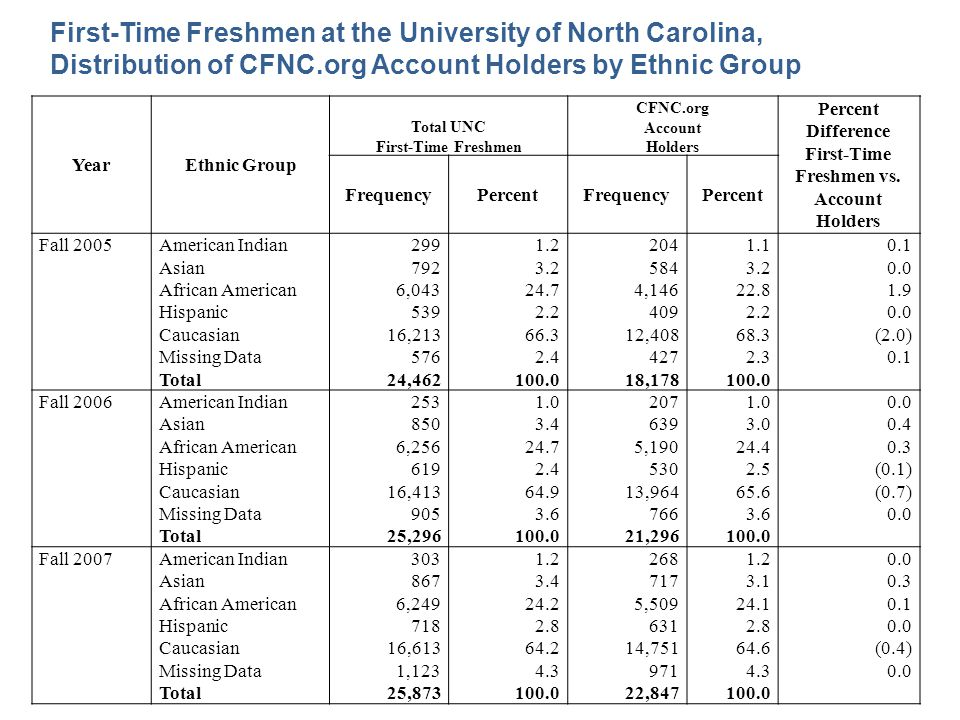 First-Time Freshmen at the University of North Carolina, Distribution of CFNC.org Account Holders by Ethnic Group YearEthnic Group Total UNC First-Tim