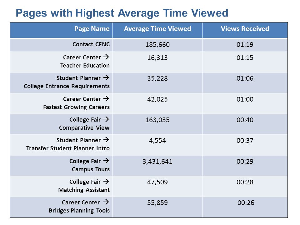 Pages with Highest Average Time Viewed Page NameAverage Time ViewedViews Received Contact CFNC 185,66001:19 Career Center Teacher Education 16,31301:1