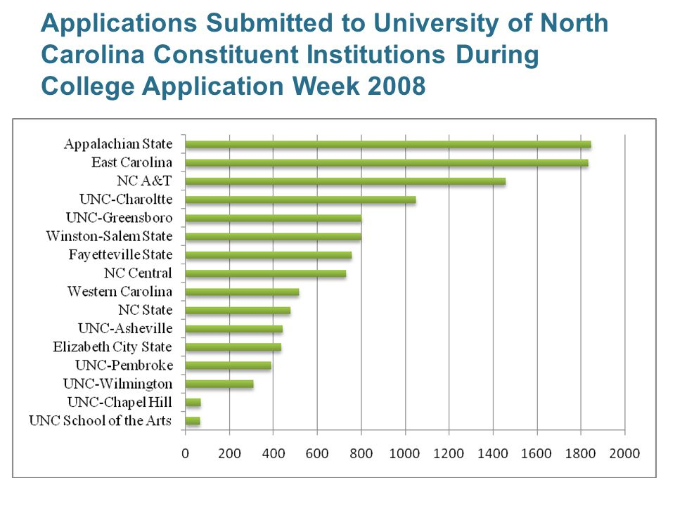Applications Submitted to University of North Carolina Constituent Institutions During College Application Week 2008