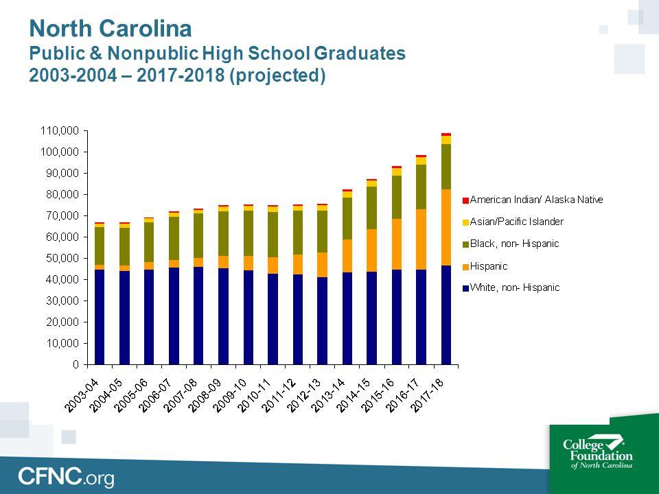 North Carolina Public & Nonpublic High School Graduates 2003-2004 – 2017-2018 (projected)