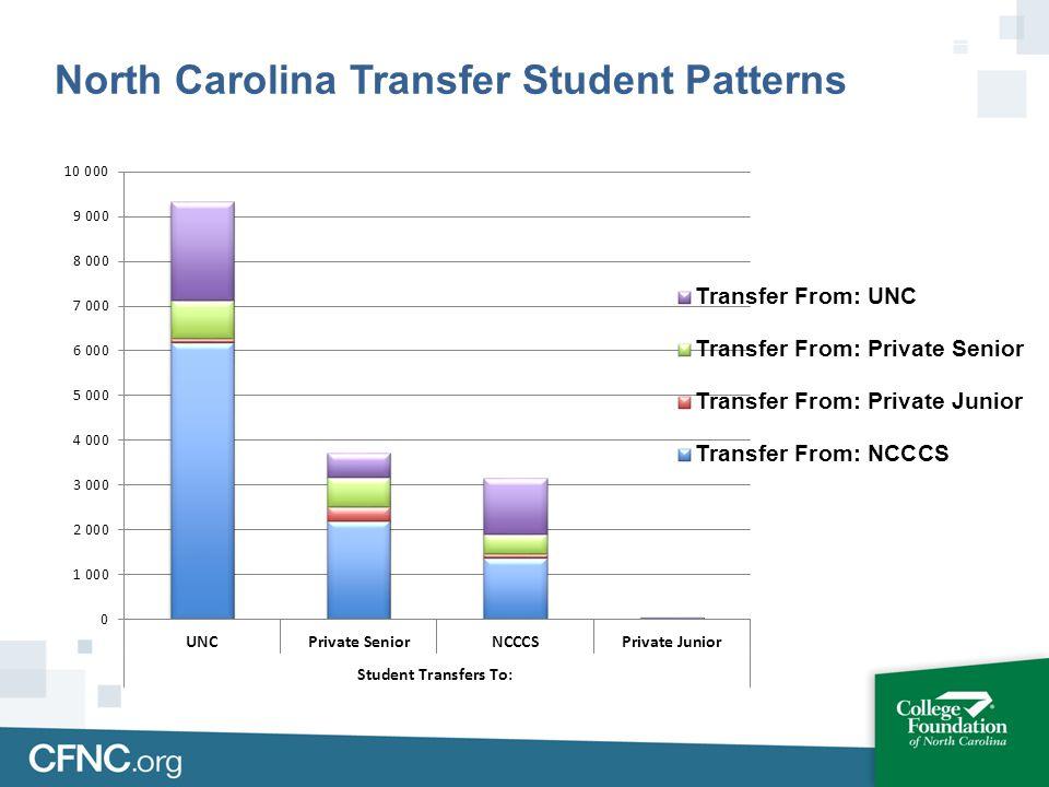 North Carolina Transfer Student Patterns