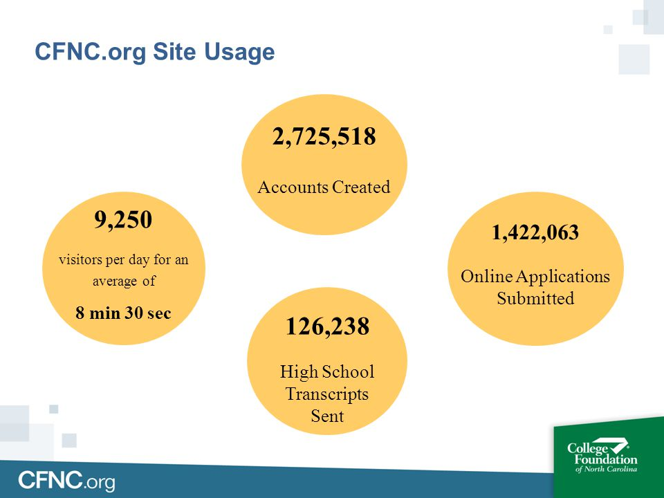 9,250 visitors per day for an average of 8 min 30 sec 2,725,518 Accounts Created 1,422,063 Online Applications Submitted 126,238 High School Transcrip