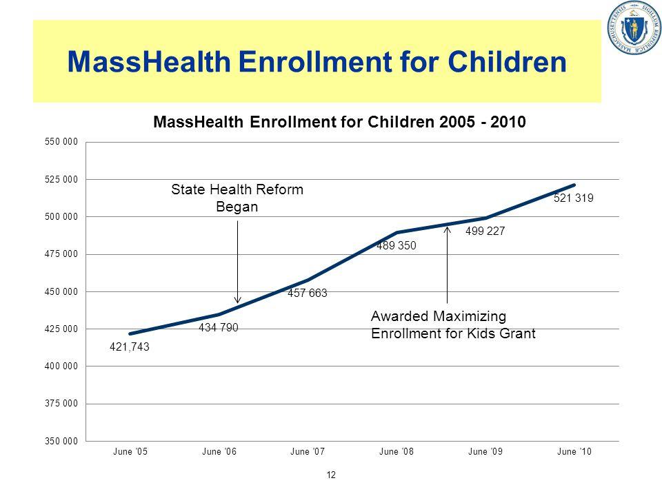 12 MassHealth Enrollment for Children