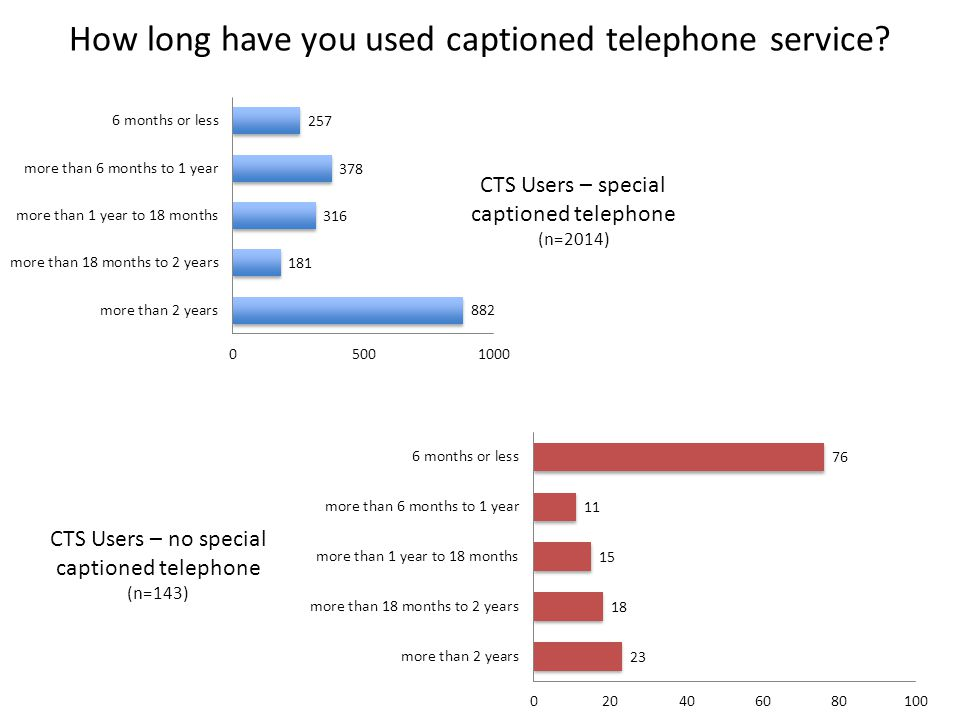 CTS Users – special captioned telephone (n=2014) CTS Users – no special captioned telephone (n=143) How long have you used captioned telephone service