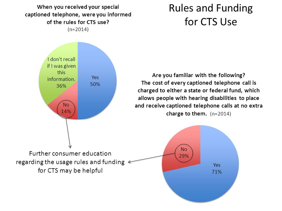 Further consumer education regarding the usage rules and funding for CTS may be helpful Rules and Funding for CTS Use