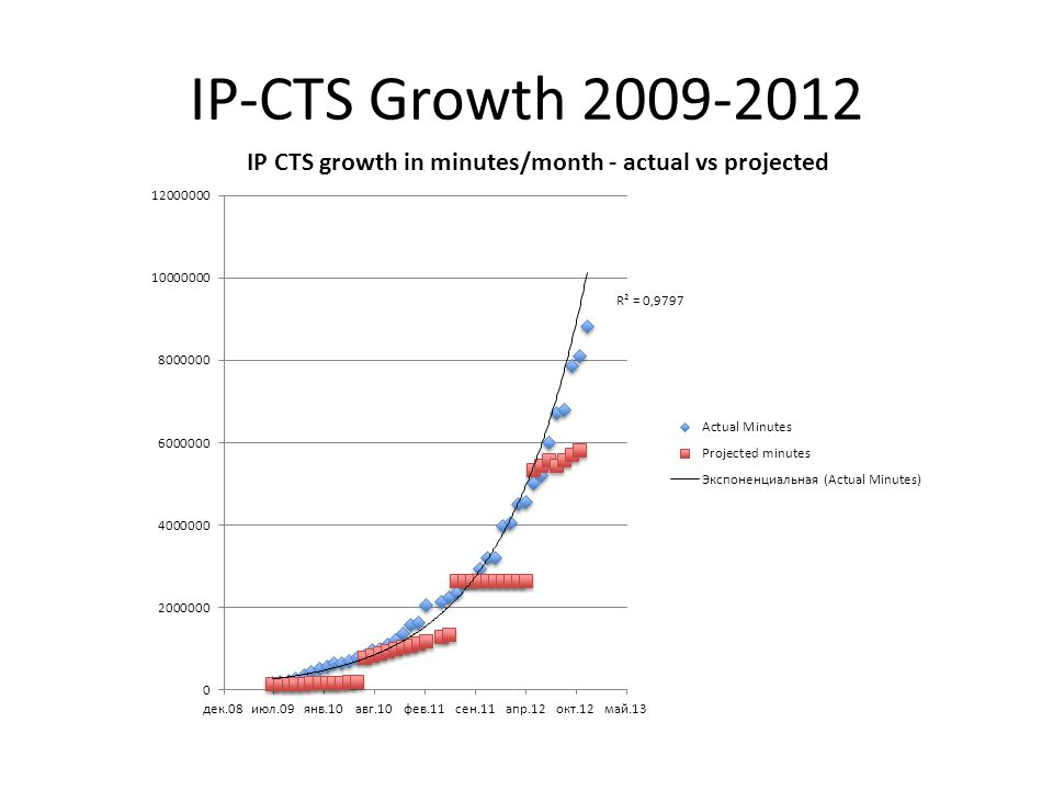 IP-CTS Growth 2009-2012