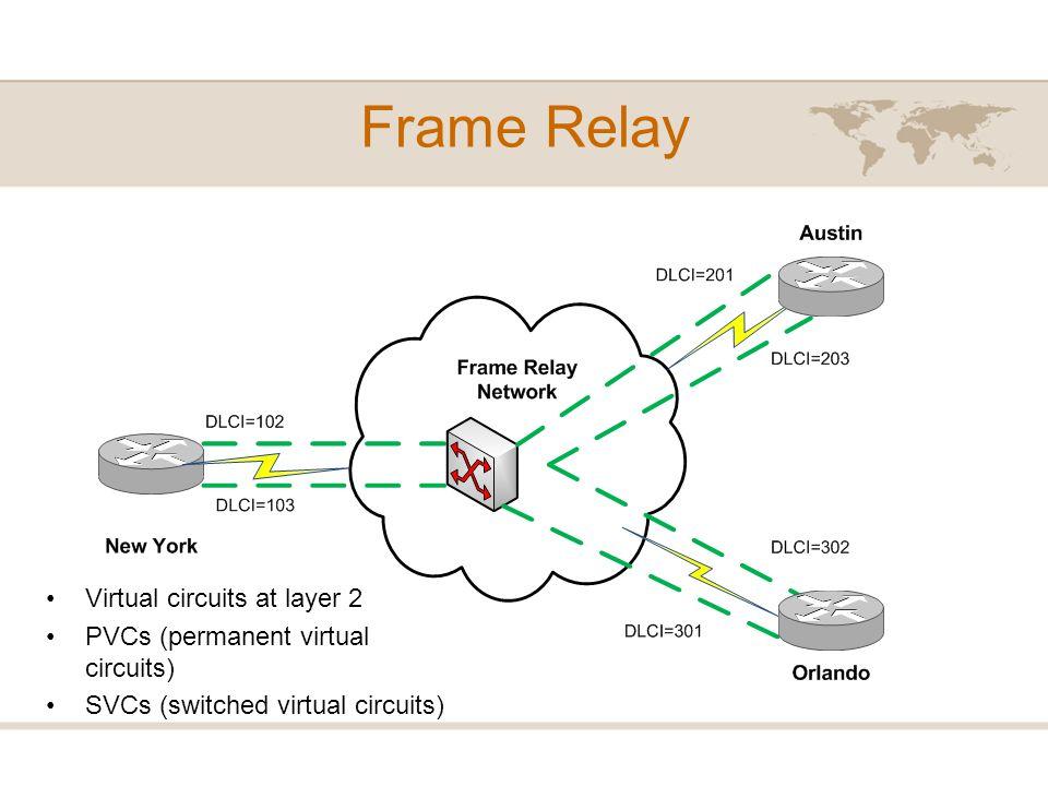 Frame Relay Virtual circuits at layer 2 PVCs (permanent virtual circuits) SVCs (switched virtual circuits)