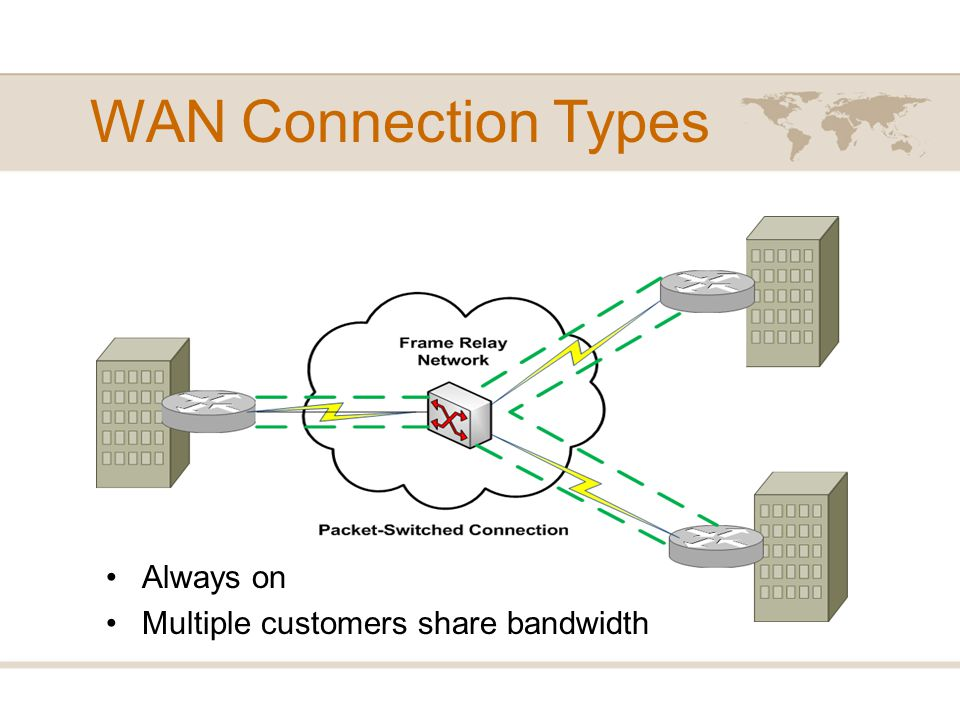 WAN Data Rates WAN links are typically slower than LAN links; however, some WAN technologies boast a bandwidth capacity in tens of Gbps.