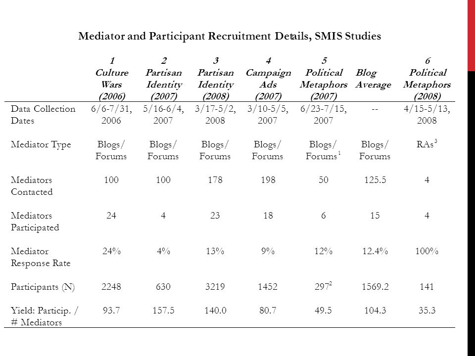 Mediator and Participant Recruitment Details, SMIS Studies 1 Culture Wars (2006) 2 Partisan Identity (2007) 3 Partisan Identity (2008) 4 Campaign Ads (2007) 5 Political Metaphors (2007) Blog Average 6 Political Metaphors (2008) Data Collection Dates 6/6-7/31, 2006 5/16-6/4, 2007 3/17-5/2, 2008 3/10-5/5, 2007 6/23-7/15, 2007 -- 4/15-5/13, 2008 Mediator Type Blogs/ Forums Blogs/ Forums Blogs/ Forums Blogs/ Forums Blogs/ Forums 1 Blogs/ Forums RAs 3 Mediators Contacted 100 178 198 50 125.5 4 Mediators Participated 24 4 23 18 6 15 4 Mediator Response Rate 24% 4% 13% 9% 12% 12.4% 100% Participants (N) 2248 630 3219 1452 297 2 1569.2 141 Yield: Particip.