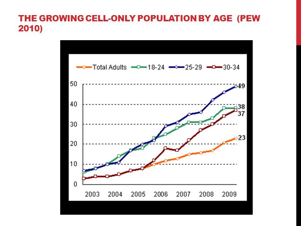 AGE COMPOSITION OF LANDLINE PHONE SAMPLES (PEW, 2010)