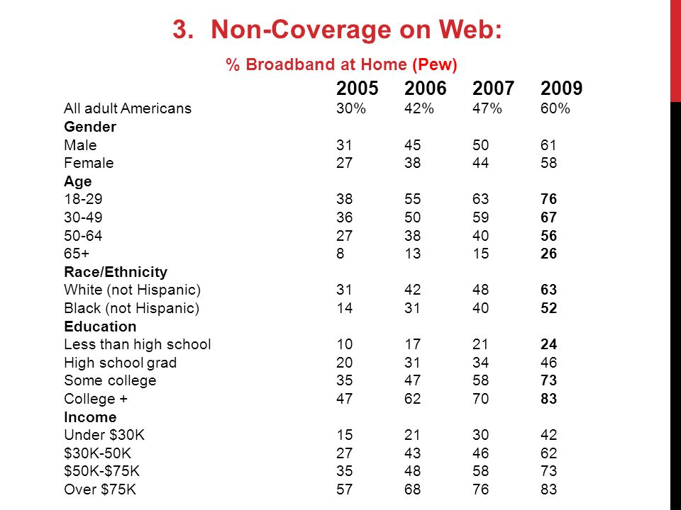 3.Non-Coverage on Web: % Broadband at Home (Pew) 2005200620072009 All adult Americans 30% 42% 47%60% Gender Male 31 45 5061 Female 27 38 4458 Age 18-29 38 55 6376 30-49 36 50 5967 50-64 27 38 4056 65+ 8 13 1526 Race/Ethnicity White (not Hispanic) 31 42 4863 Black (not Hispanic) 14 31 4052 Education Less than high school 10 17 2124 High school grad 20 31 3446 Some college 35 47 5873 College + 47 62 7083 Income Under $30K 15 21 3042 $30K-50K 27 43 4662 $50K-$75K 35 48 5873 Over $75K 57 68 7683
