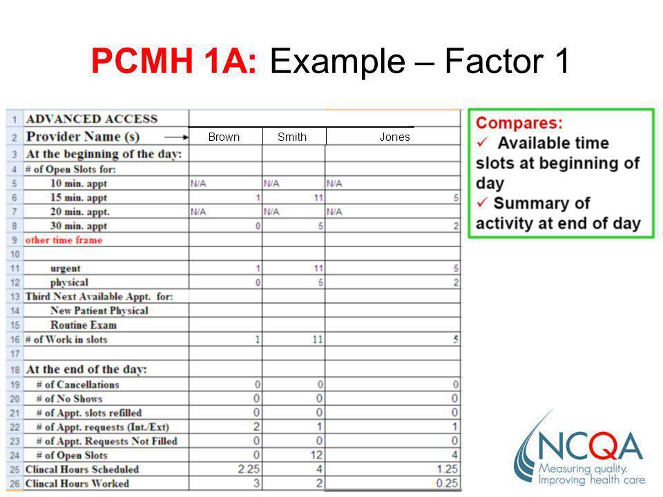 PCMH 1A: Example – Factor 1 Brown SmithJones