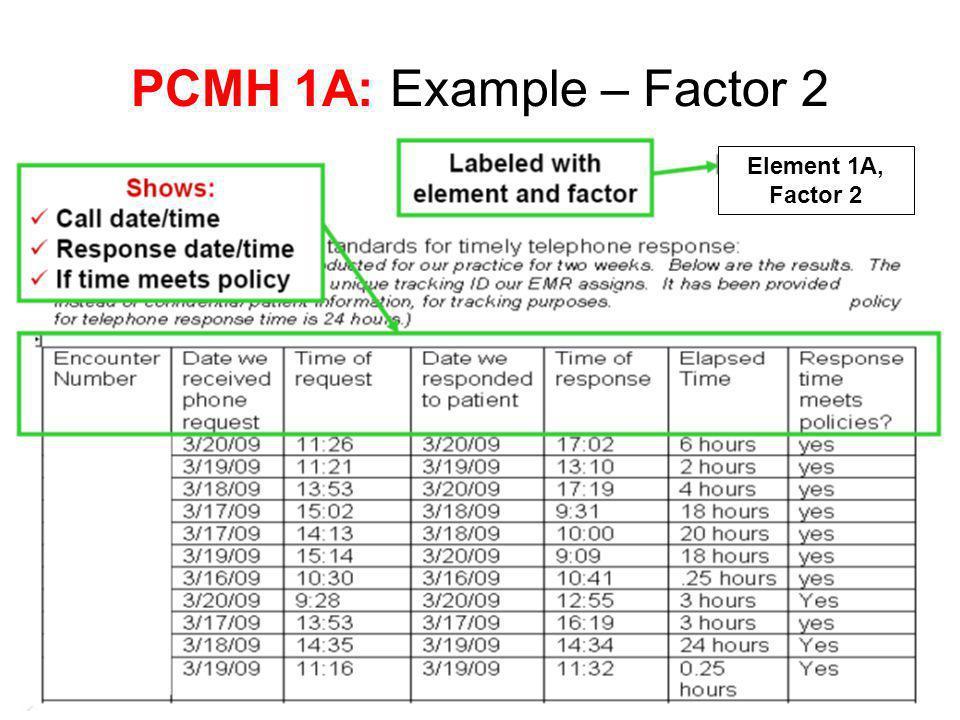 PCMH 1A: Example – Factor 2 Element 1A, Factor 2