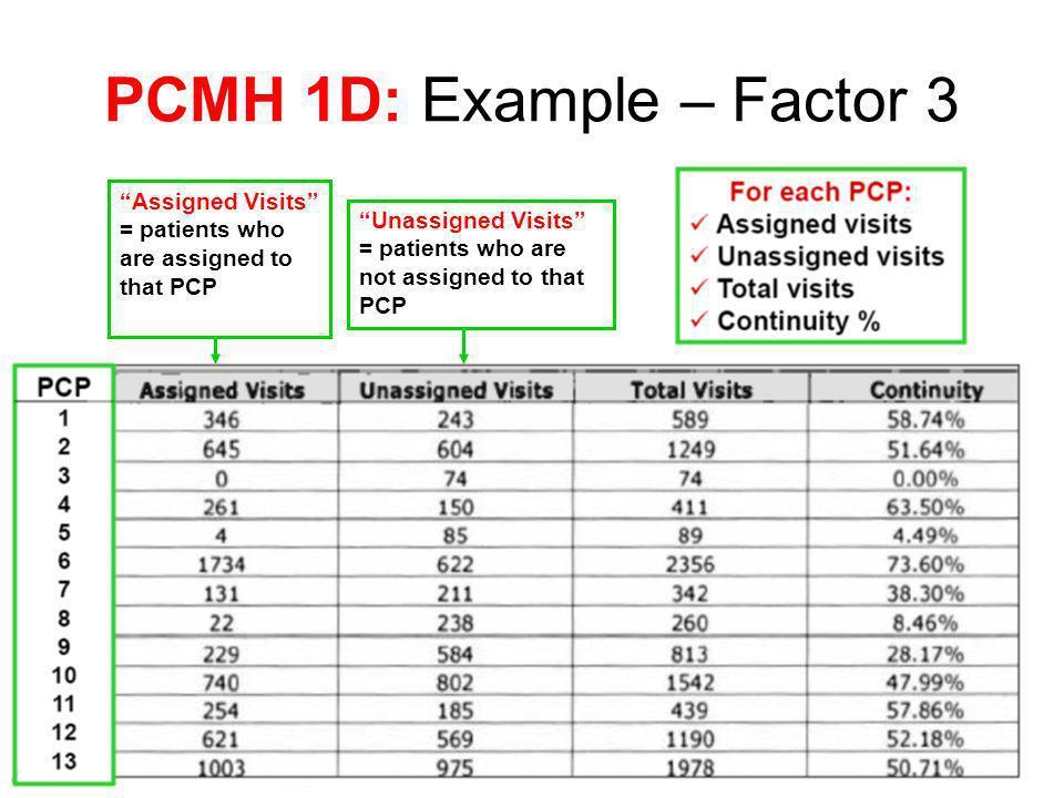 PCMH 1D: Example – Factor 3 Assigned Visits = patients who are assigned to that PCP Unassigned Visits = patients who are not assigned to that PCP