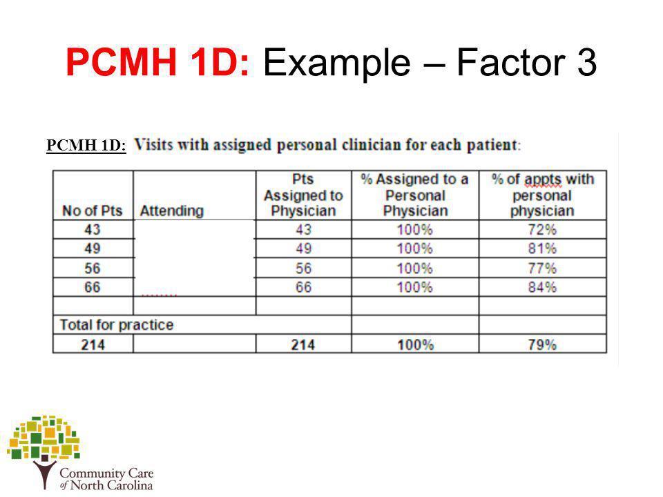 PCMH 1D: Example – Factor 3 PCMH 1D: