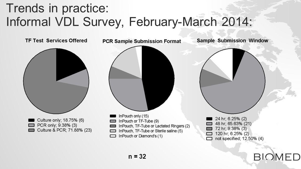 Trends in practice: Informal VDL Survey, February-March 2014: n = 32