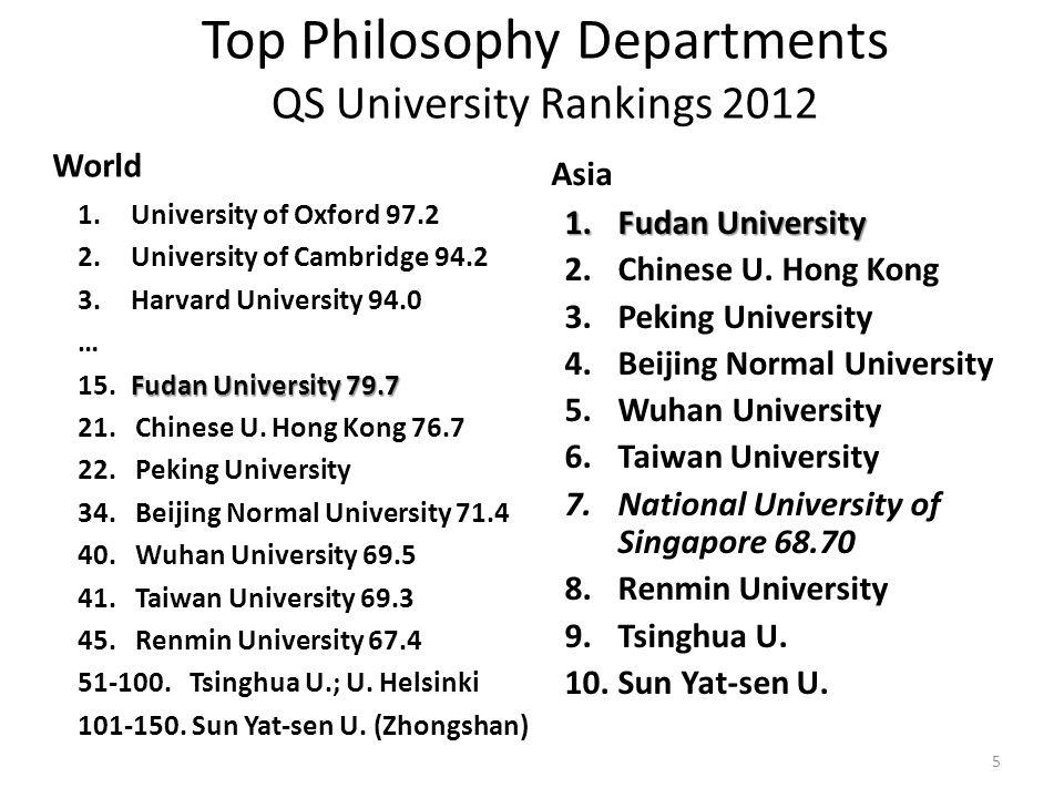 Top Philosophy Departments QS University Rankings 2012 World 1.University of Oxford 97.2 2. University of Cambridge 94.2 3. Harvard University 94.0 …
