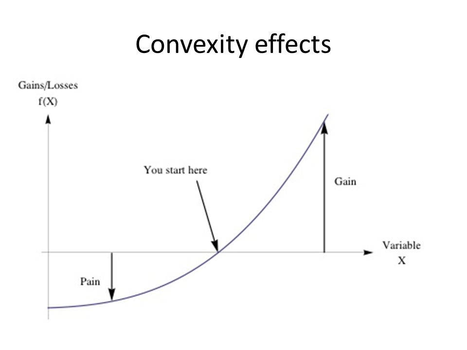 Convexity effects