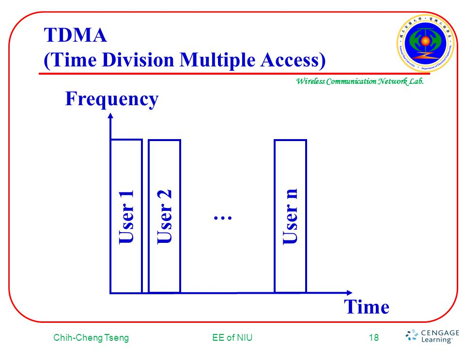 Wireless Communication Network Lab. TDMA (Time Division Multiple Access) Chih-Cheng TsengEE of NIU18 User 1 User 2 User n … Time Frequency