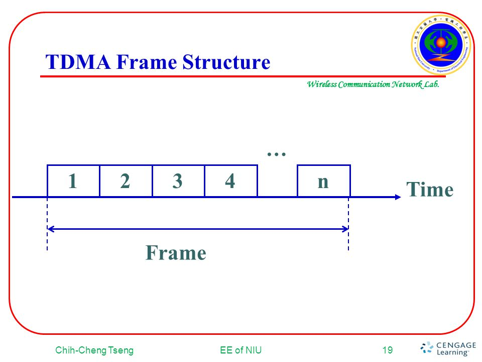 Wireless Communication Network Lab. TDMA Frame Structure Chih-Cheng TsengEE of NIU19 … Time Frame 1234 n
