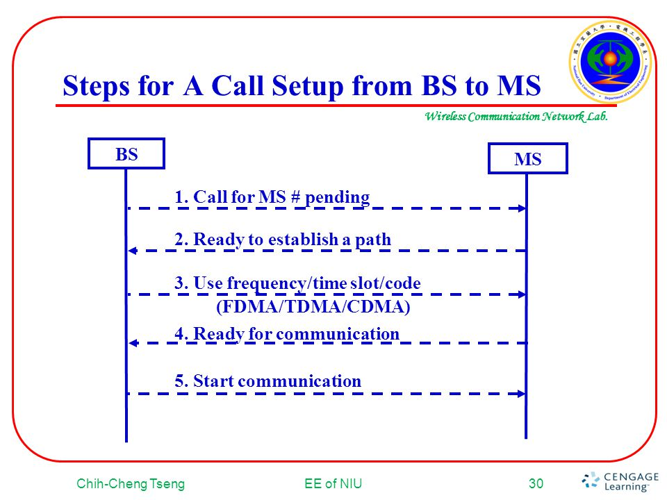 Wireless Communication Network Lab. Steps for A Call Setup from BS to MS Chih-Cheng TsengEE of NIU30 BS MS 2. Ready to establish a path 3. Use frequen