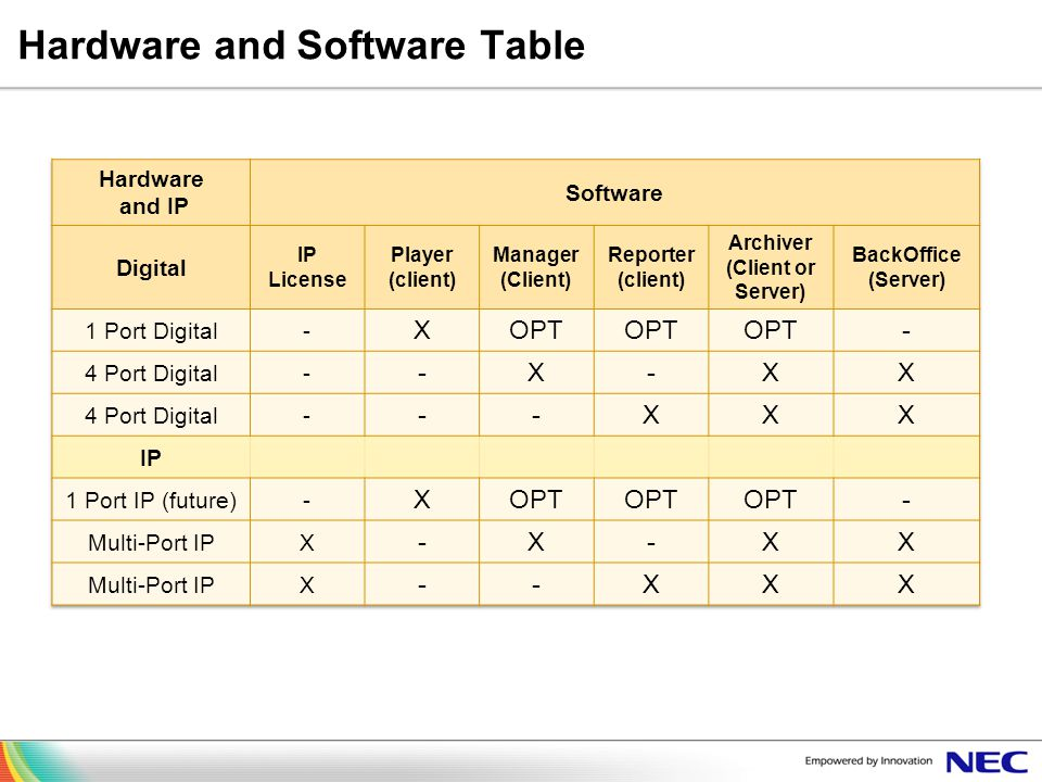 Hardware and Software Table