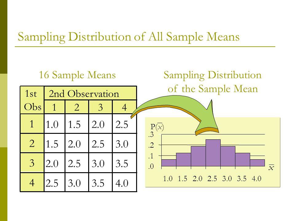 1.01.52.02.5 1.52.02.53.0 2.02.53.03.5 2.53.03.54.0 2nd Observation 1234 1 2 3 4 1st Obs 16 Sample MeansSampling Distribution of the Sample Mean.0.1.2