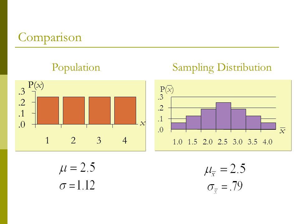 PopulationSampling Distribution.0.1.2.3 1234.0.1.2.3 1.01.52.02.53.03.54.0 P(x) x x Comparison