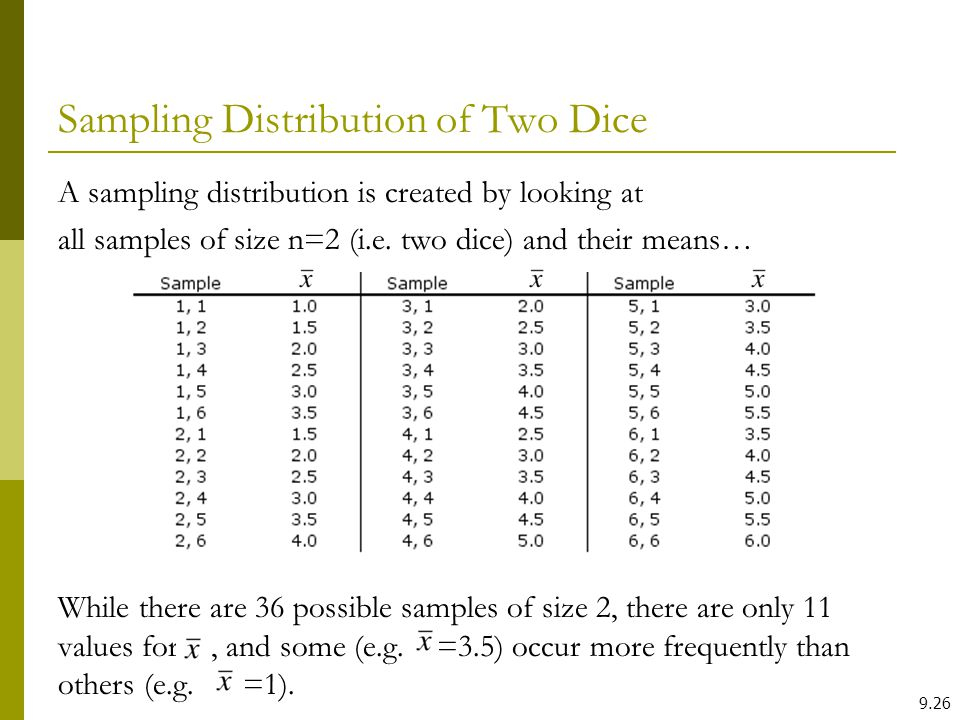 Sampling Distribution of Two Dice A sampling distribution is created by looking at all samples of size n=2 (i.e. two dice) and their means… While ther