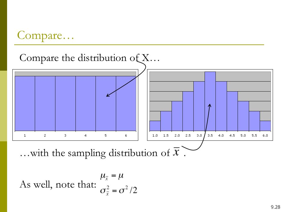 9.28 Compare… Compare the distribution of X… …with the sampling distribution of. As well, note that:
