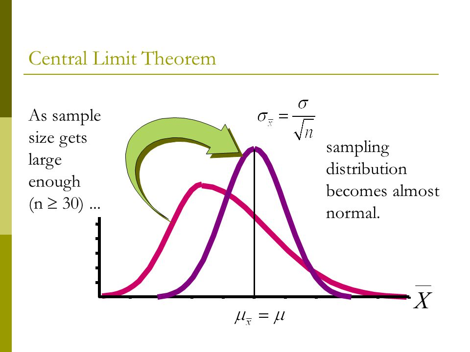 X As sample size gets large enough (n 30)... sampling distribution becomes almost normal. Central Limit Theorem