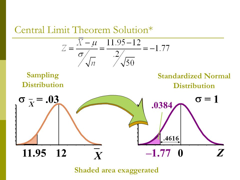 Sampling Distribution 12 X =.03 11.95 X 0 = 1 –1.77 Z.0384 Standardized Normal Distribution.4616 Shaded area exaggerated Central Limit Theorem Solutio