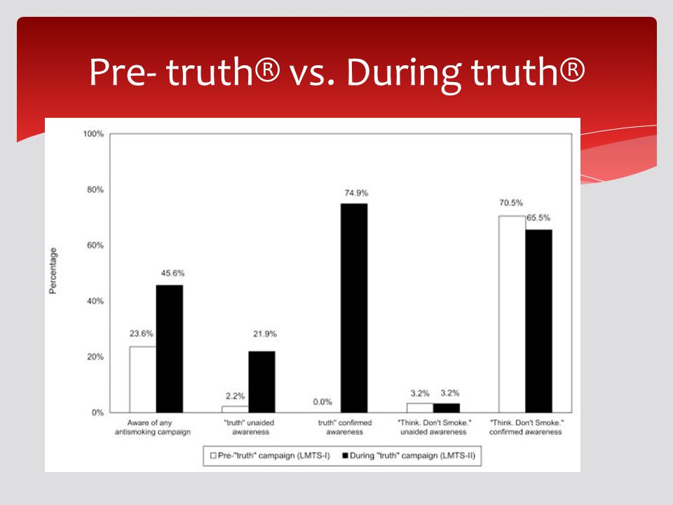 Pre- truth® vs. During truth®