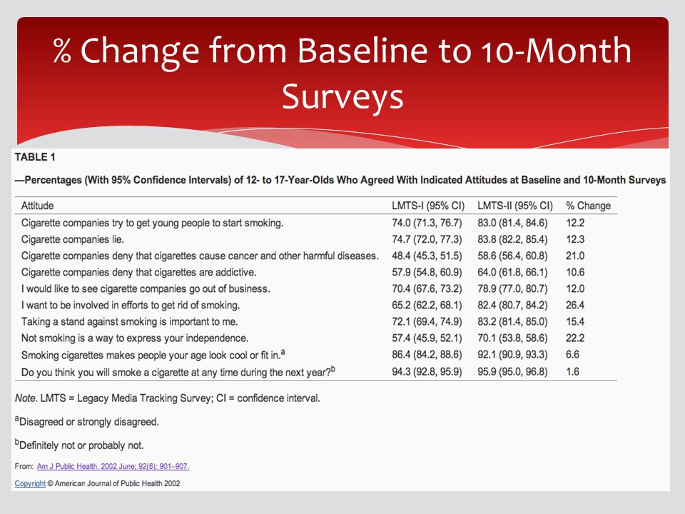 % Change from Baseline to 10-Month Surveys