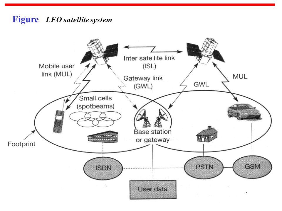 18 Figure LEO satellite system